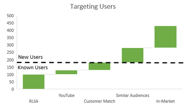 Targeting users - new vs old