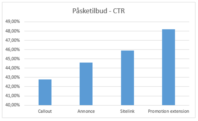 Resultater med promotion extensions - CTR