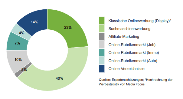 Verteilung Online Marketing Schweiz