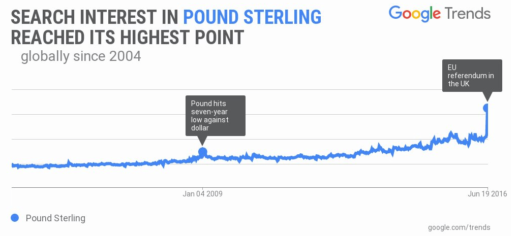 Sterling search interest Brexit