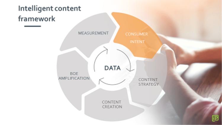 Intelligent content framework