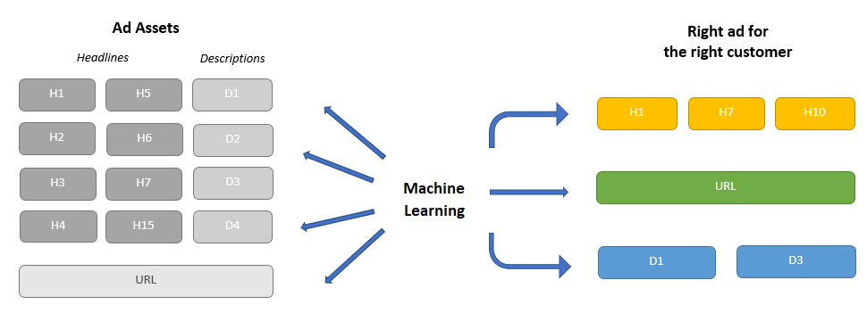 PPC Machine Learning